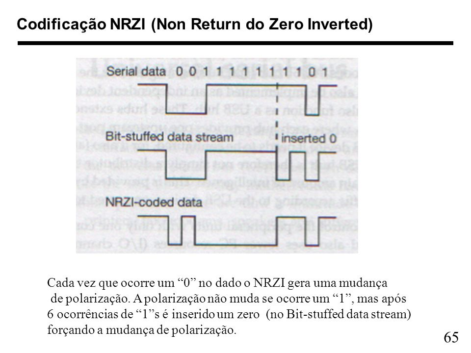 Codificação NRZI (Non Return do Zero Inverted)