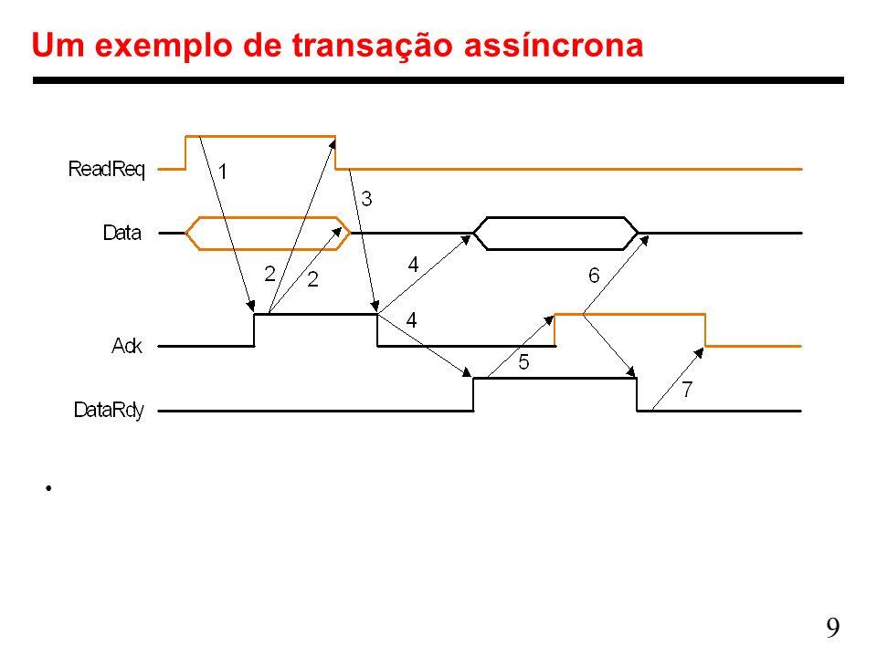 Um exemplo de transação assíncrona