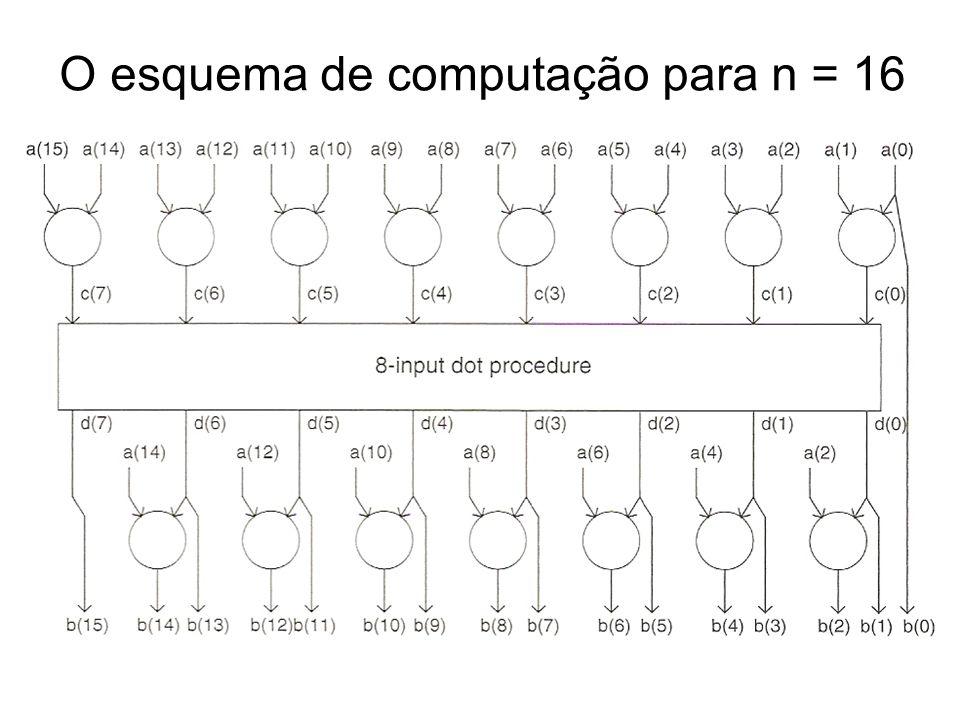 O esquema de computação para n = 16