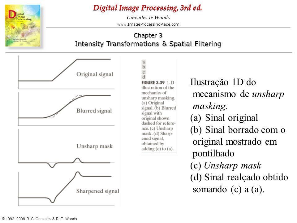 Ilustração 1D do mecanismo de unsharp. masking. Sinal original. Sinal borrado com o. original mostrado em.