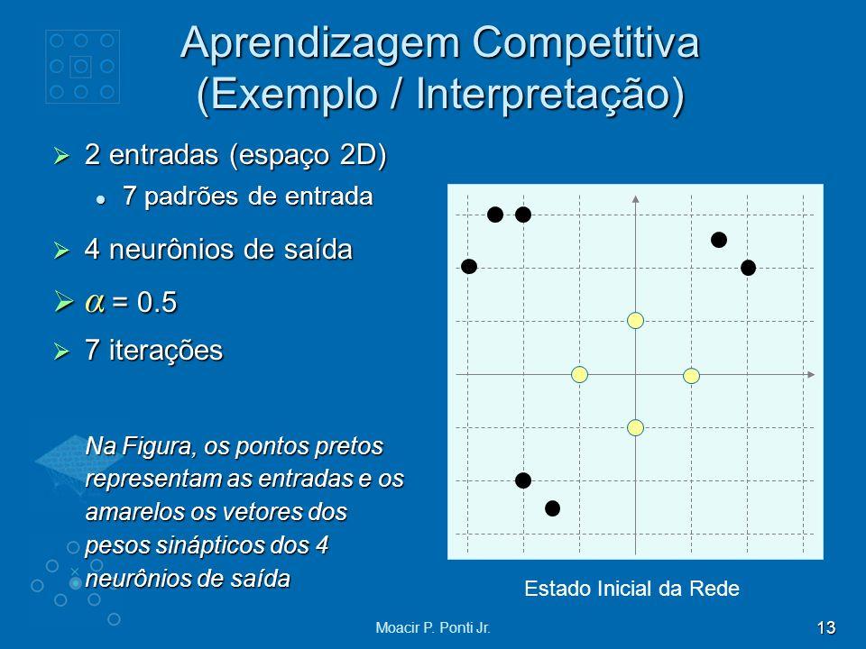 Aprendizagem Competitiva (Exemplo / Interpretação)