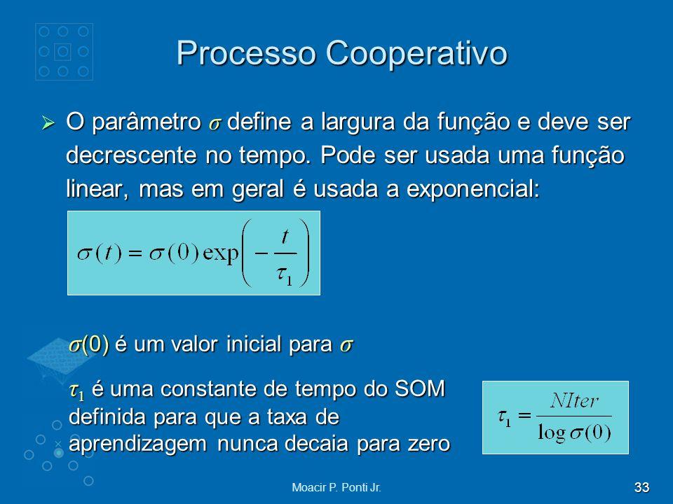 Processo Cooperativo σ(0) é um valor inicial para σ