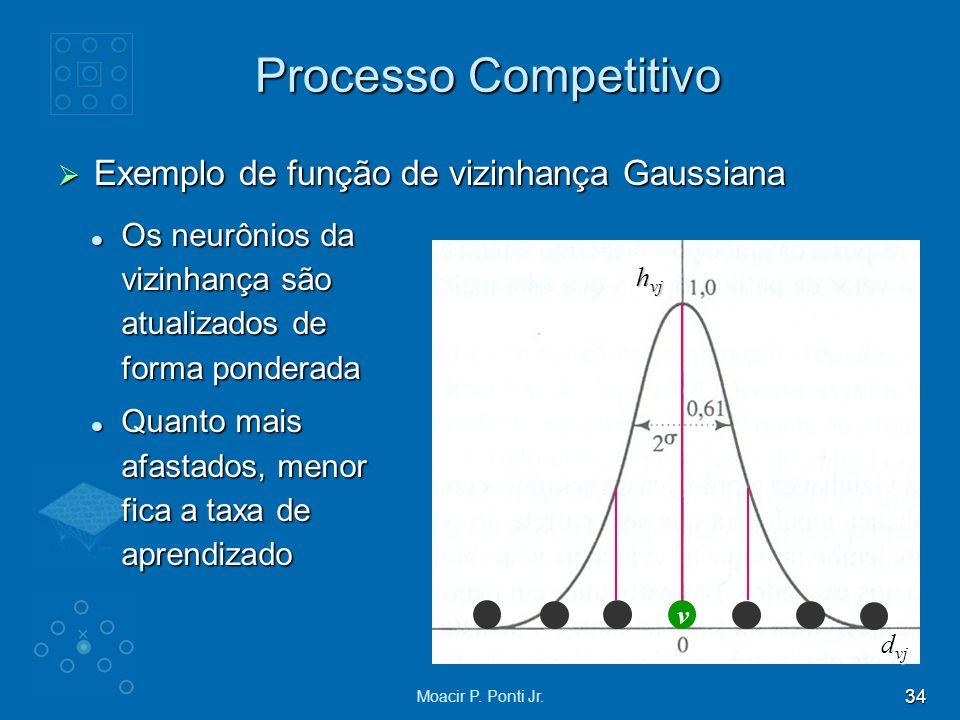 Processo Competitivo Exemplo de função de vizinhança Gaussiana