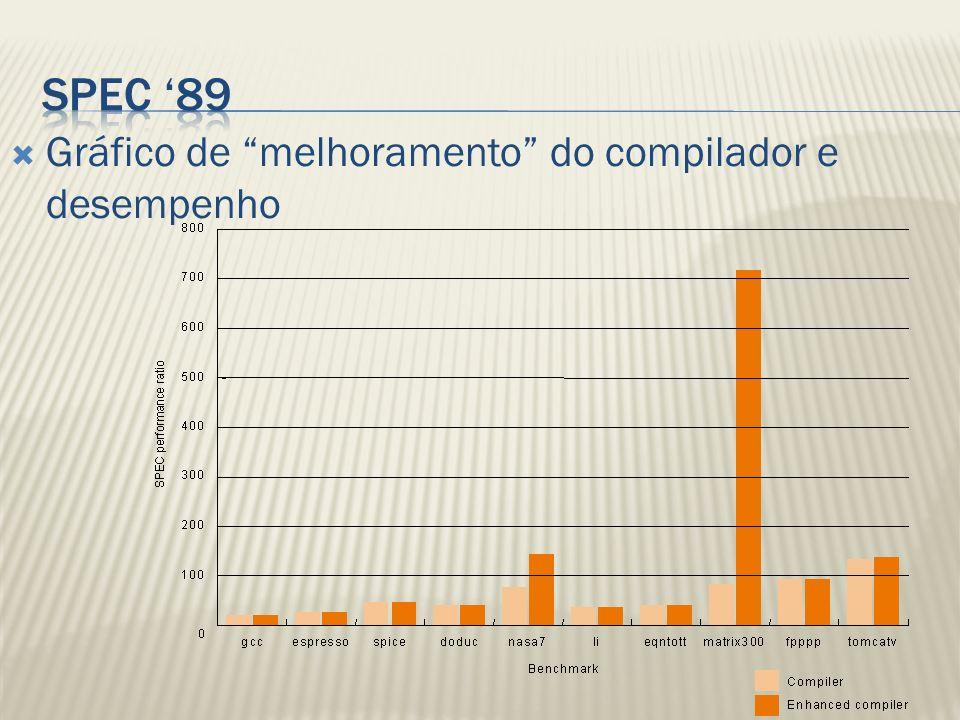 SPEC '89 Gráfico de melhoramento do compilador e desempenho