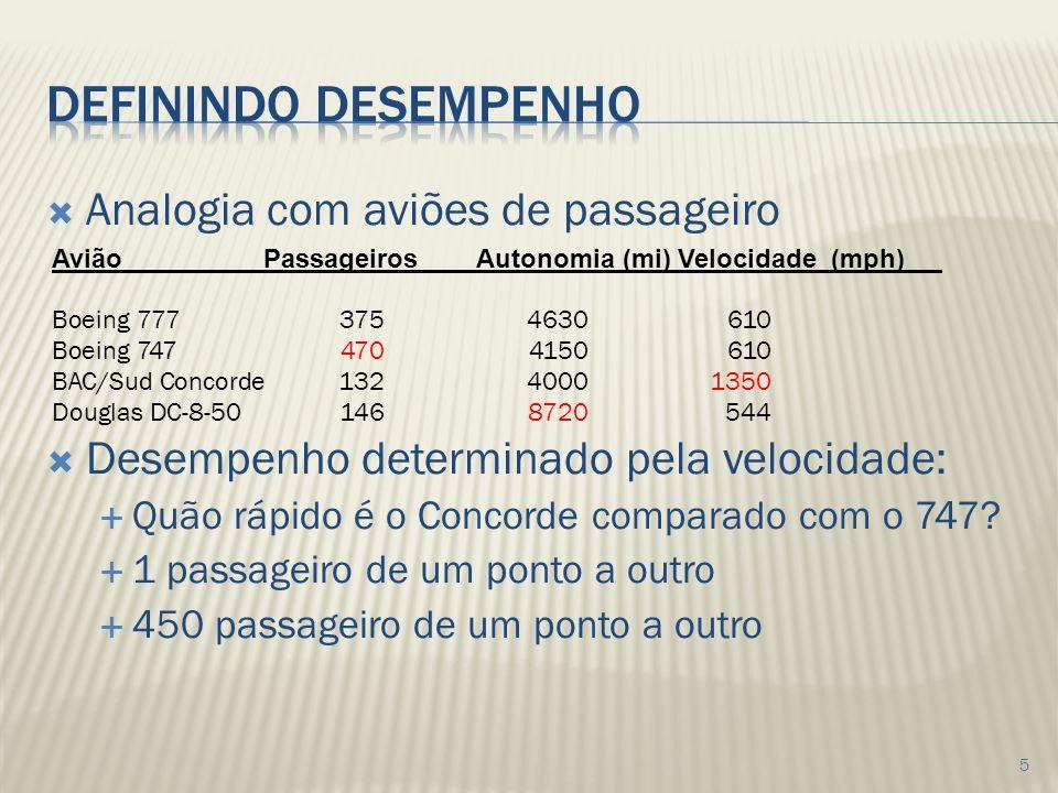 Definindo desempenho Analogia com aviões de passageiro