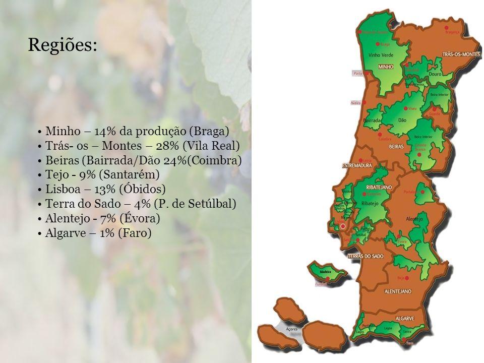 Regiões: Minho – 14% da produção (Braga)
