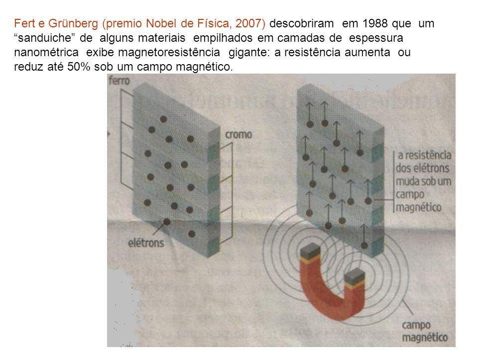 Fert e Grünberg (premio Nobel de Física, 2007) descobriram em 1988 que um sanduiche de alguns materiais empilhados em camadas de espessura nanométrica exibe magnetoresistência gigante: a resistência aumenta ou reduz até 50% sob um campo magnético.