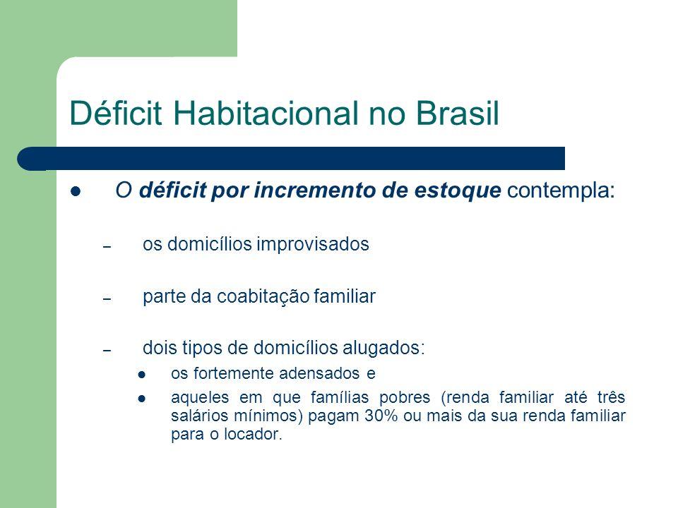 Déficit Habitacional no Brasil