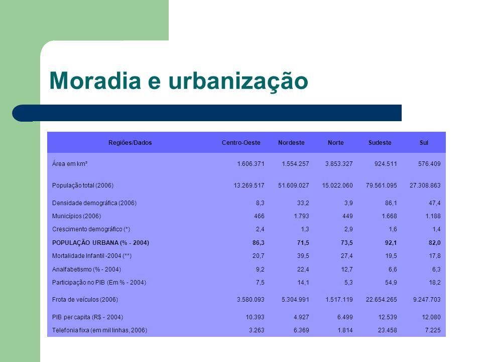 Moradia e urbanização Regiões/Dados Centro-Oeste Nordeste Norte