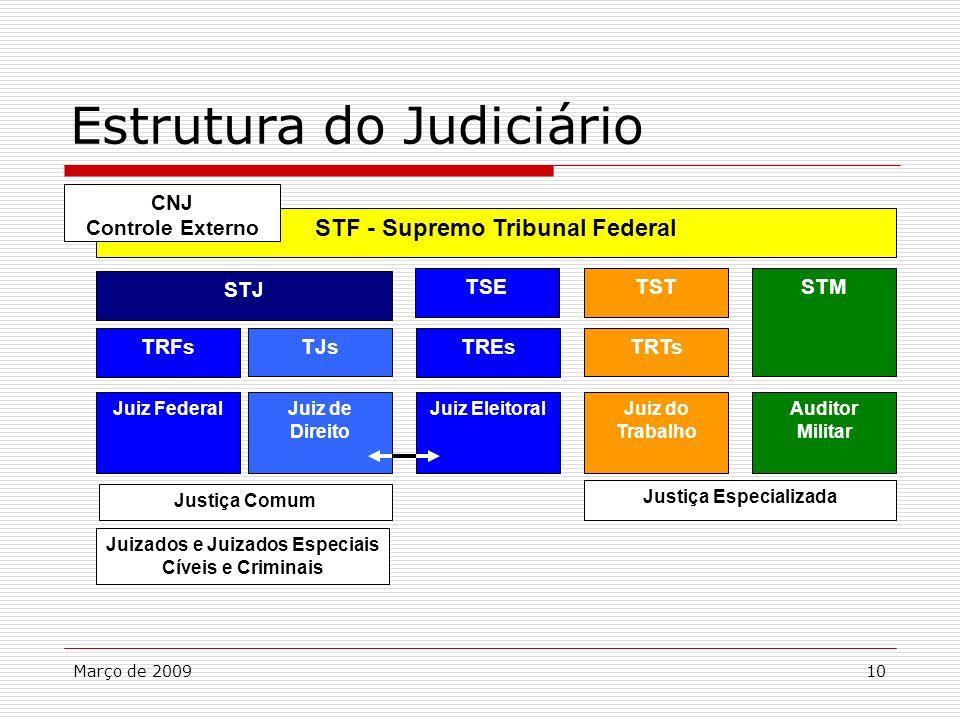 Estrutura do Judiciário