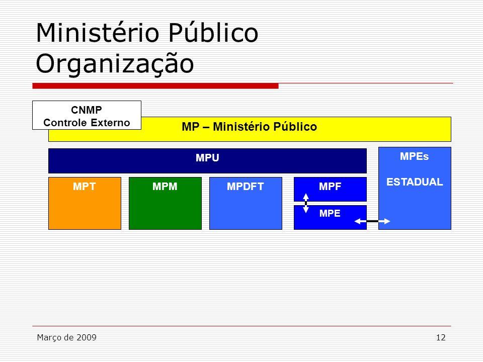 MP – Ministério Público