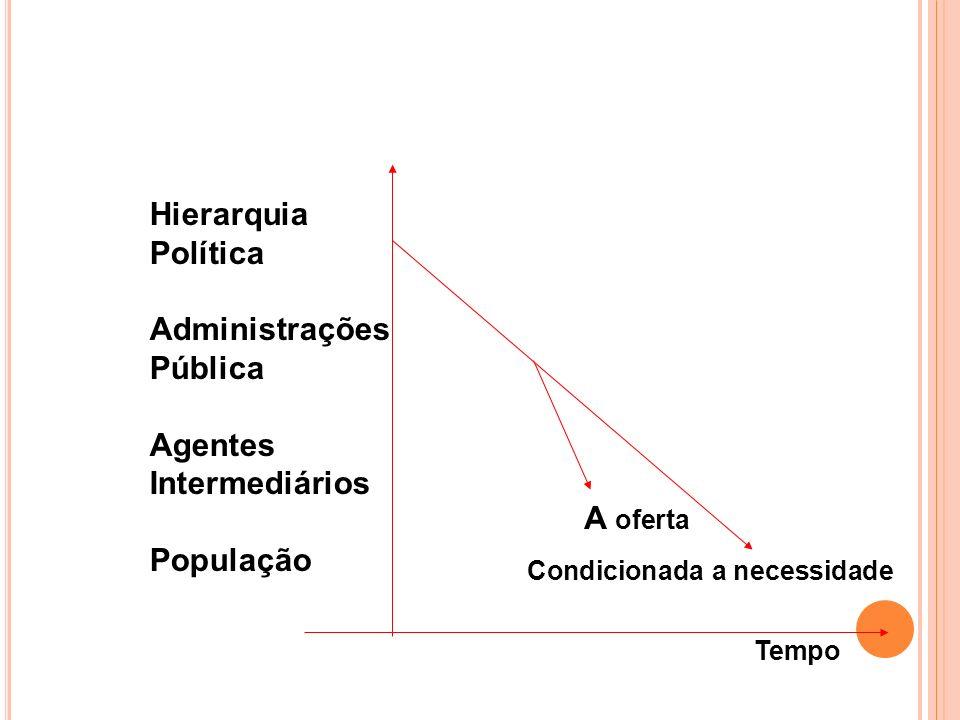 Hierarquia Política Administrações Pública Agentes Intermediários
