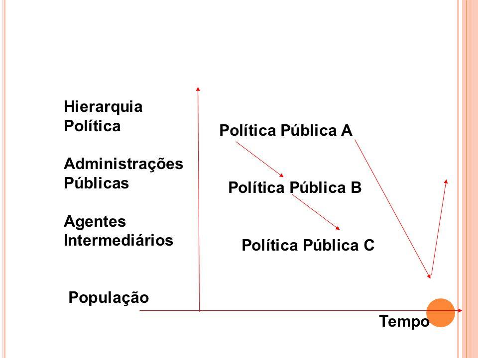 Hierarquia Política. Administrações. Públicas. Agentes. Intermediários. População. Política Pública A.