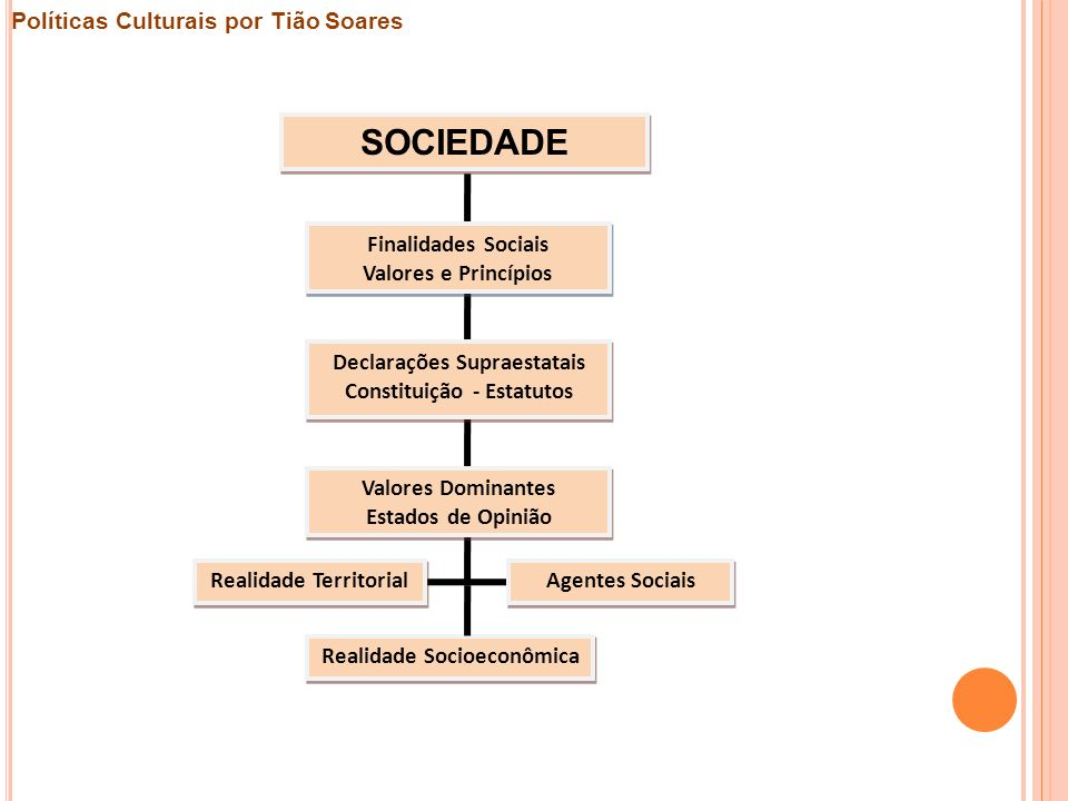 SOCIEDADE Políticas Culturais por Tião Soares