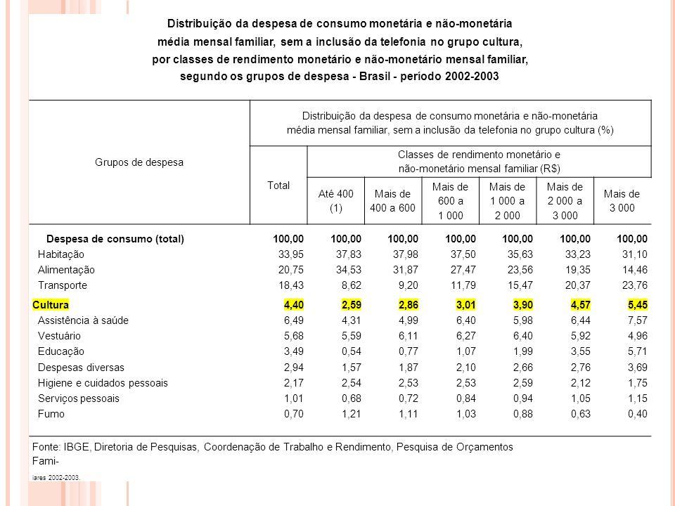 Distribuição da despesa de consumo monetária e não-monetária