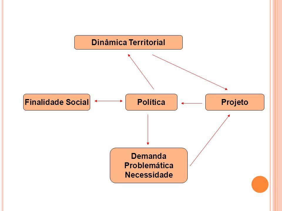Dinâmica Territorial Finalidade Social Política Projeto Demanda Problemática Necessidade