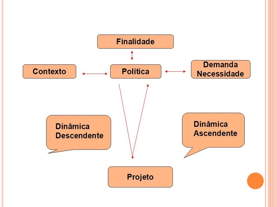 Finalidade Demanda Necessidade Contexto Política Dinâmica Ascendente Dinâmica Descendente Projeto