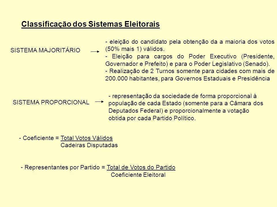 Classificação dos Sistemas Eleitorais