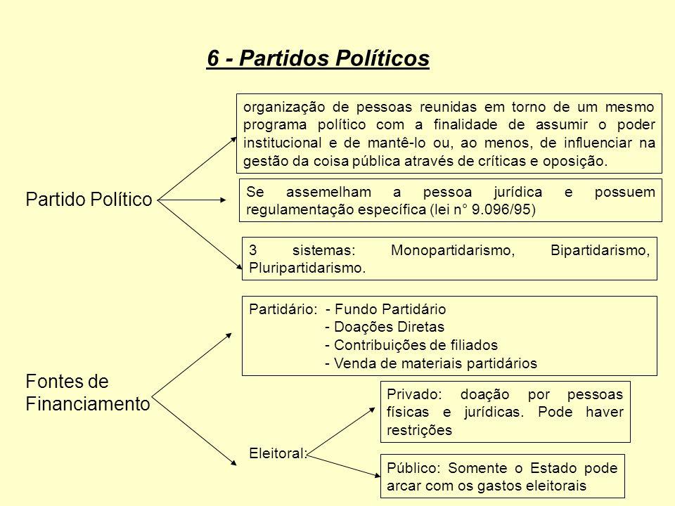 6 - Partidos Políticos Partido Político Fontes de Financiamento