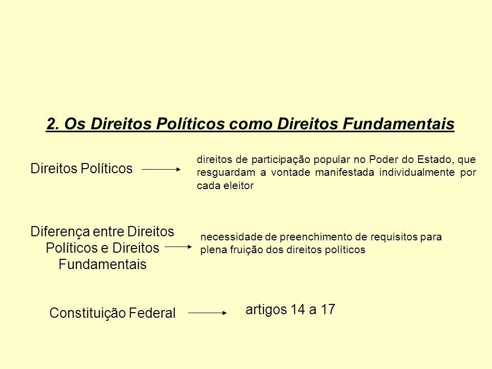Diferença entre Direitos Políticos e Direitos Fundamentais
