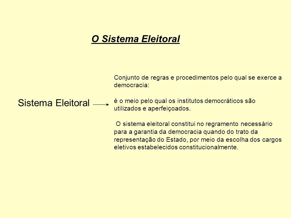 O Sistema Eleitoral Sistema Eleitoral