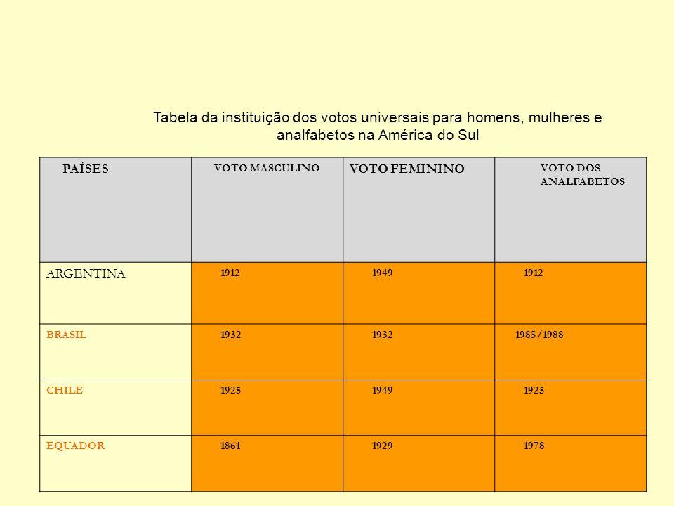 Tabela da instituição dos votos universais para homens, mulheres e analfabetos na América do Sul