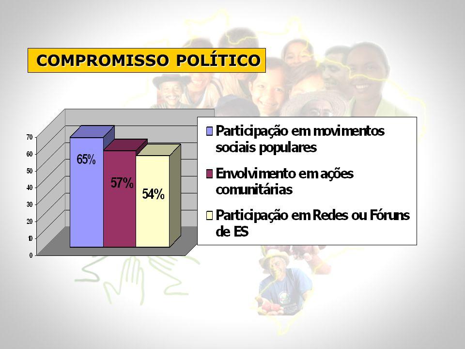 COMPROMISSO POLÍTICO