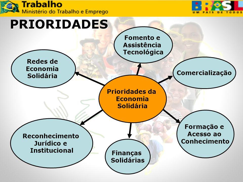 PRIORIDADES Fomento e Assistência Tecnológica Redes de Economia