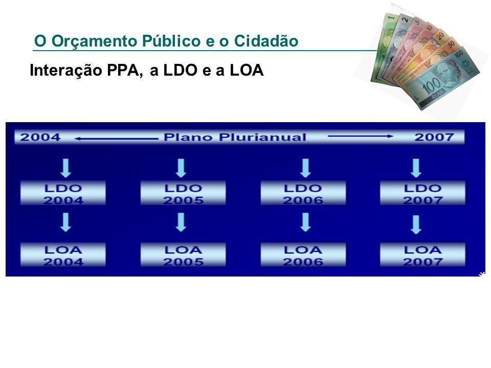 Interação PPA, a LDO e a LOA