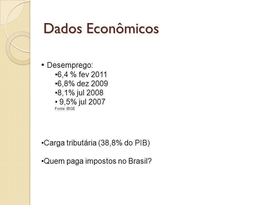 Dados Econômicos Desemprego: 6,4 % fev 2011 6,8% dez 2009