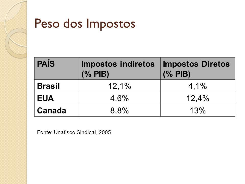 Peso dos Impostos PAÍS Impostos indiretos (% PIB) Impostos Diretos