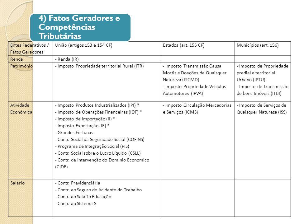 4) Fatos Geradores e Competências Tributárias