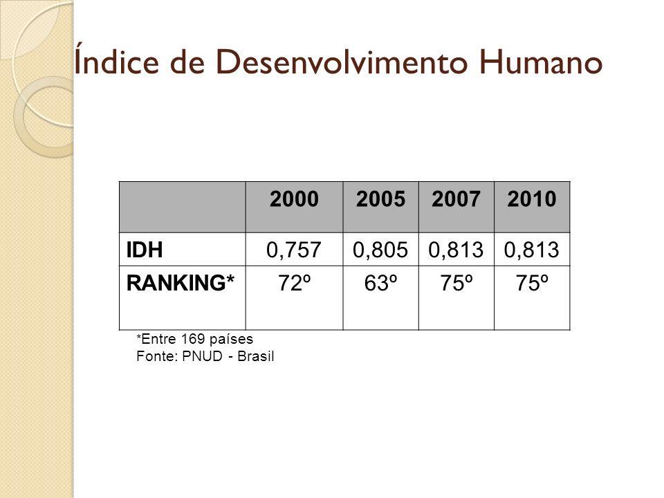 Índice de Desenvolvimento Humano