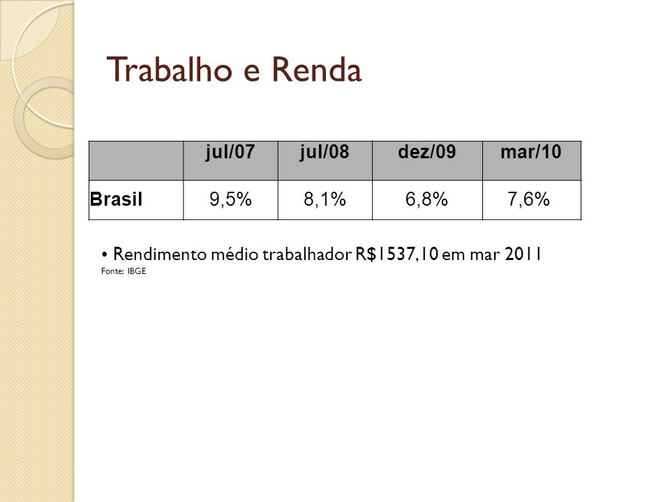 Trabalho e Renda jul/07 jul/08 dez/09 mar/10 Brasil 9,5% 8,1% 6,8%