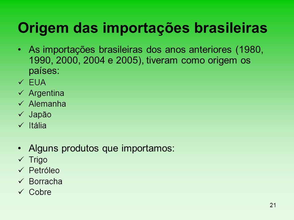 Origem das importações brasileiras