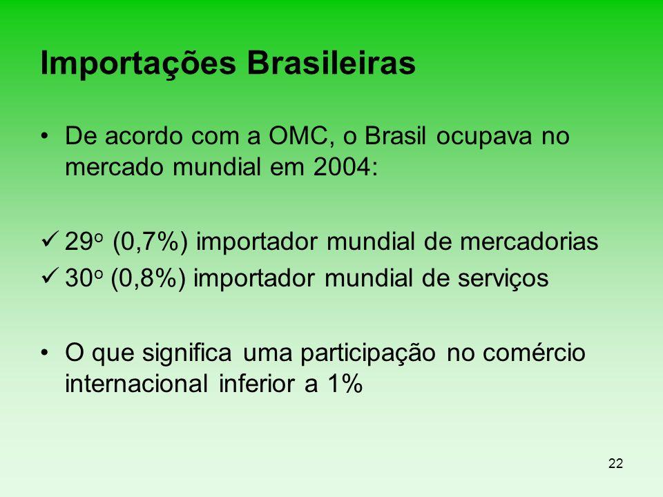 Importações Brasileiras
