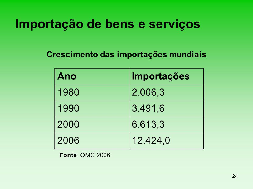 Importação de bens e serviços