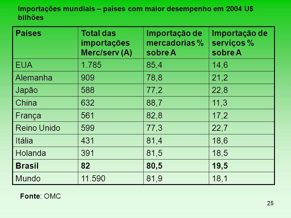 Importações mundiais – países com maior desempenho em 2004 U$ bilhões