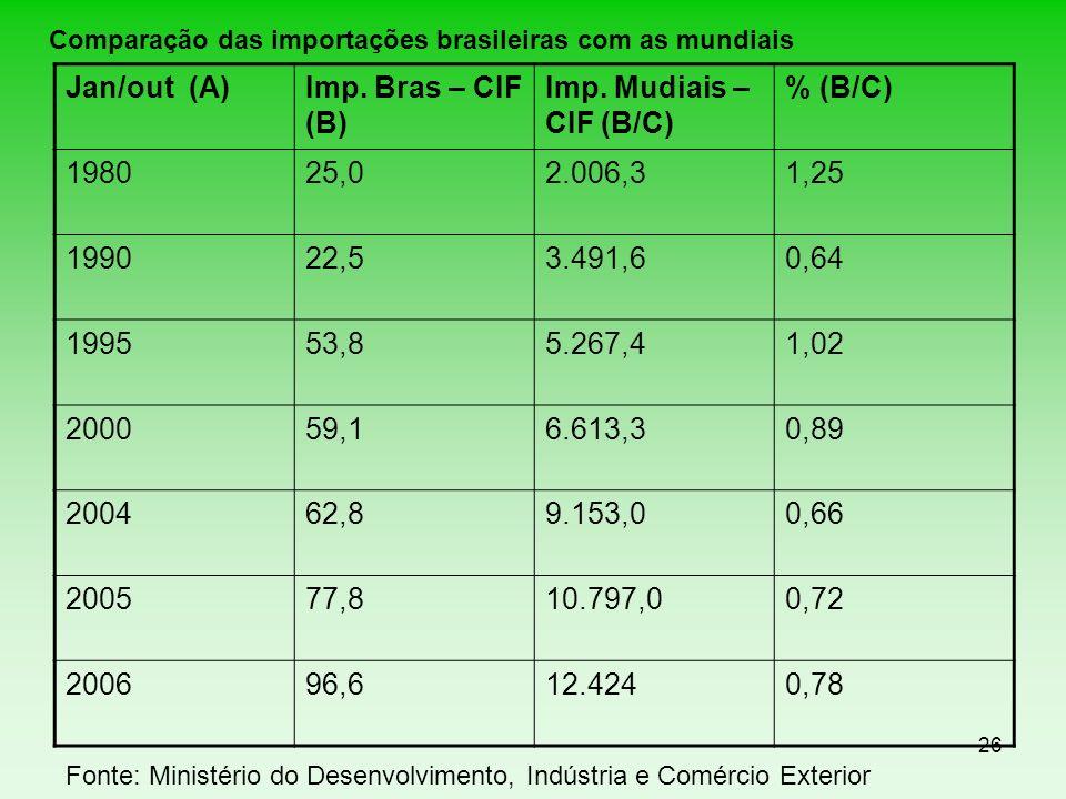 Jan/out (A) Imp. Bras – CIF (B) Imp. Mudiais – CIF (B/C) % (B/C) 1980