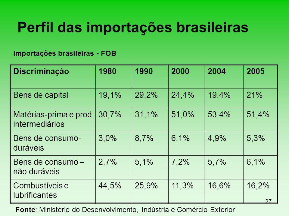 Perfil das importações brasileiras