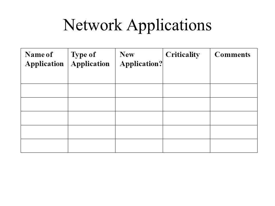 Network Applications Name of Application Type of Application