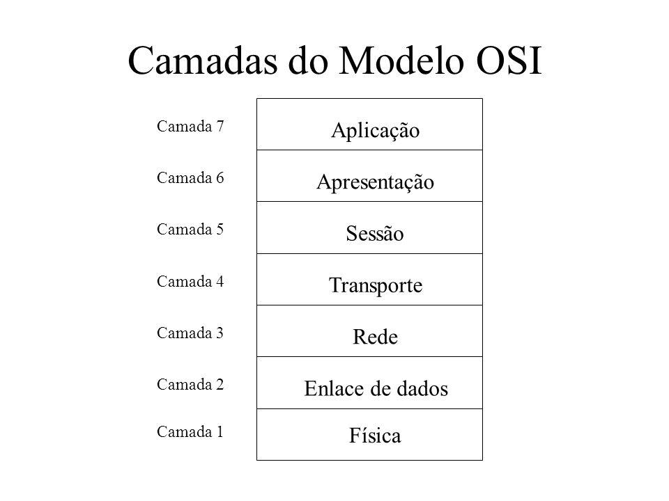 Camadas do Modelo OSI Aplicação Apresentação Sessão Transporte Rede