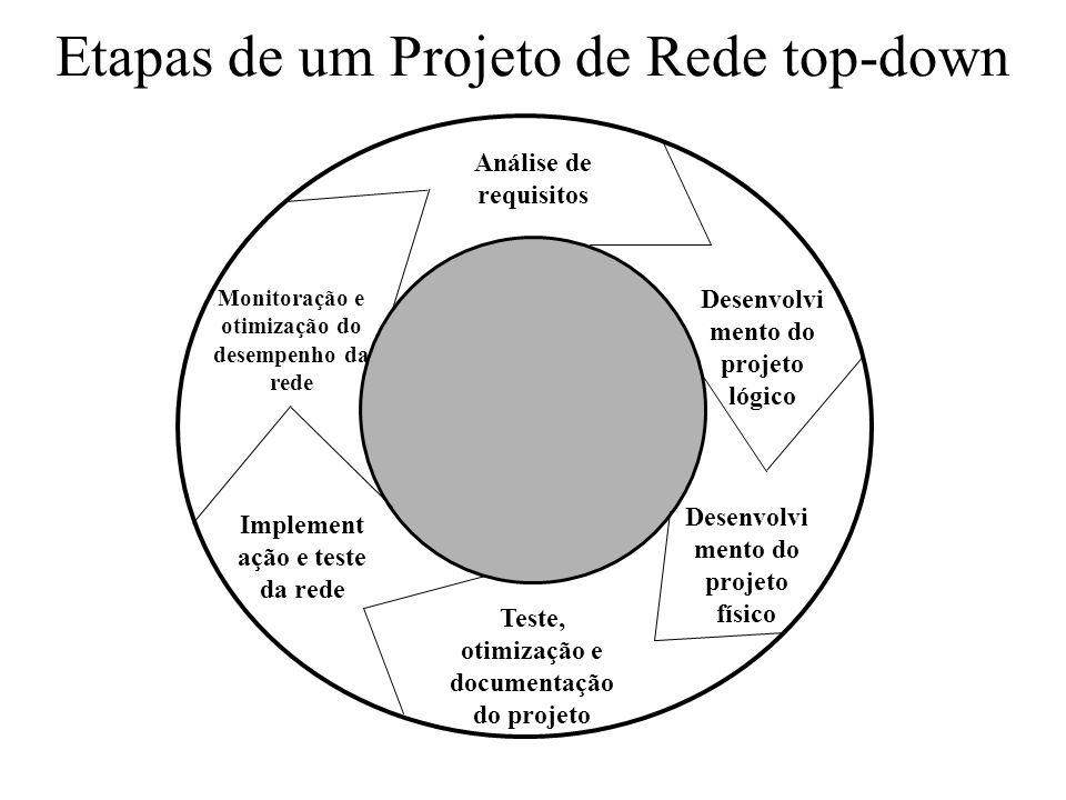 Etapas de um Projeto de Rede top-down