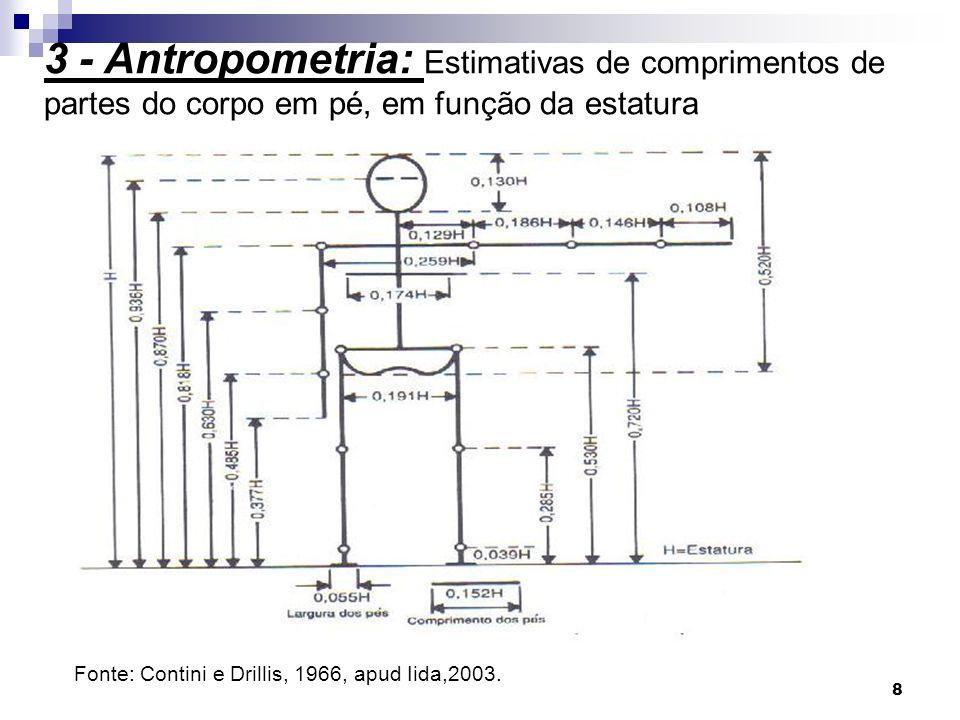 3 - Antropometria: Estimativas de comprimentos de partes do corpo em pé, em função da estatura