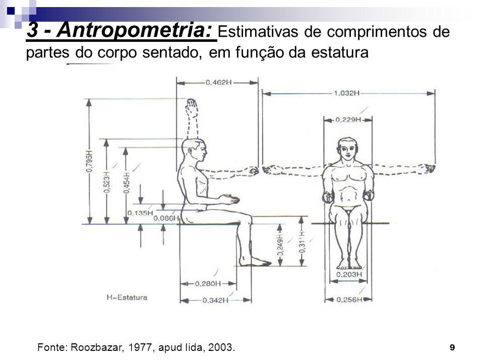 3 - Antropometria: Estimativas de comprimentos de partes do corpo sentado, em função da estatura