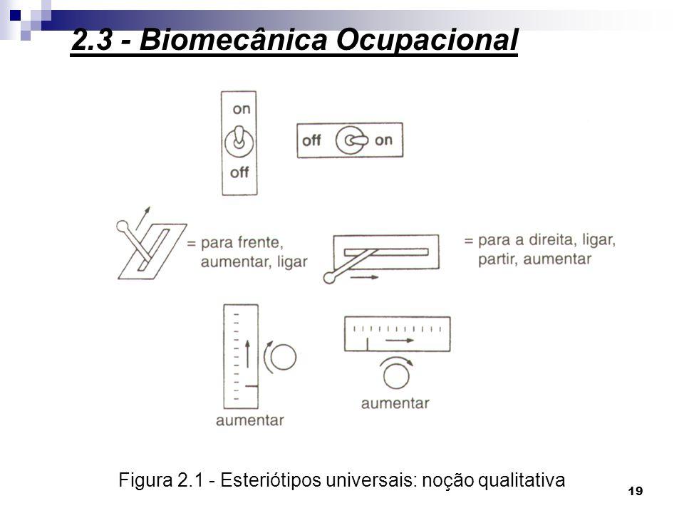 Figura 2.1 - Esteriótipos universais: noção qualitativa