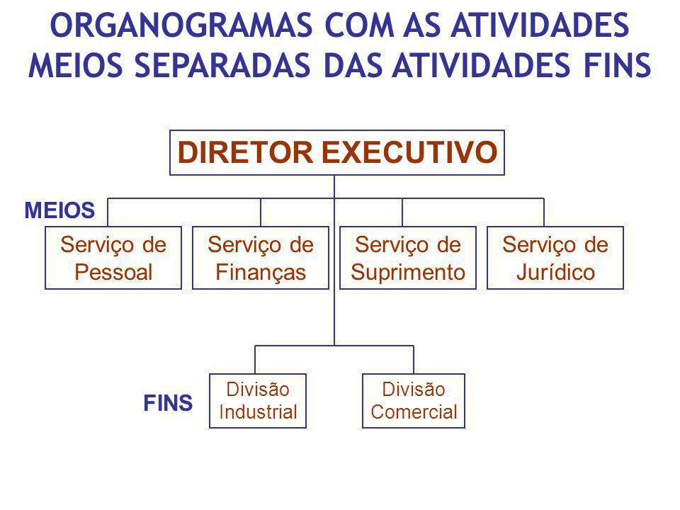 ORGANOGRAMAS COM AS ATIVIDADES MEIOS SEPARADAS DAS ATIVIDADES FINS