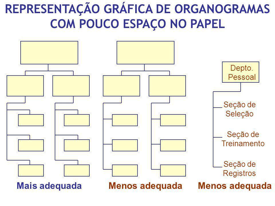 REPRESENTAÇÃO GRÁFICA DE ORGANOGRAMAS COM POUCO ESPAÇO NO PAPEL