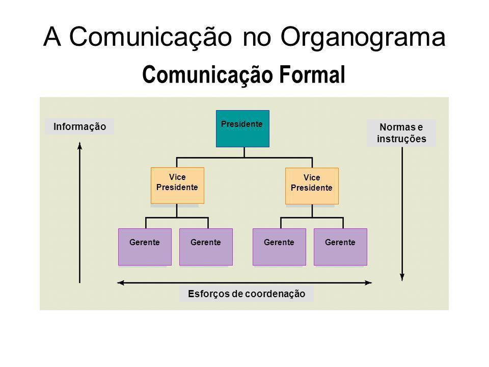 A Comunicação no Organograma