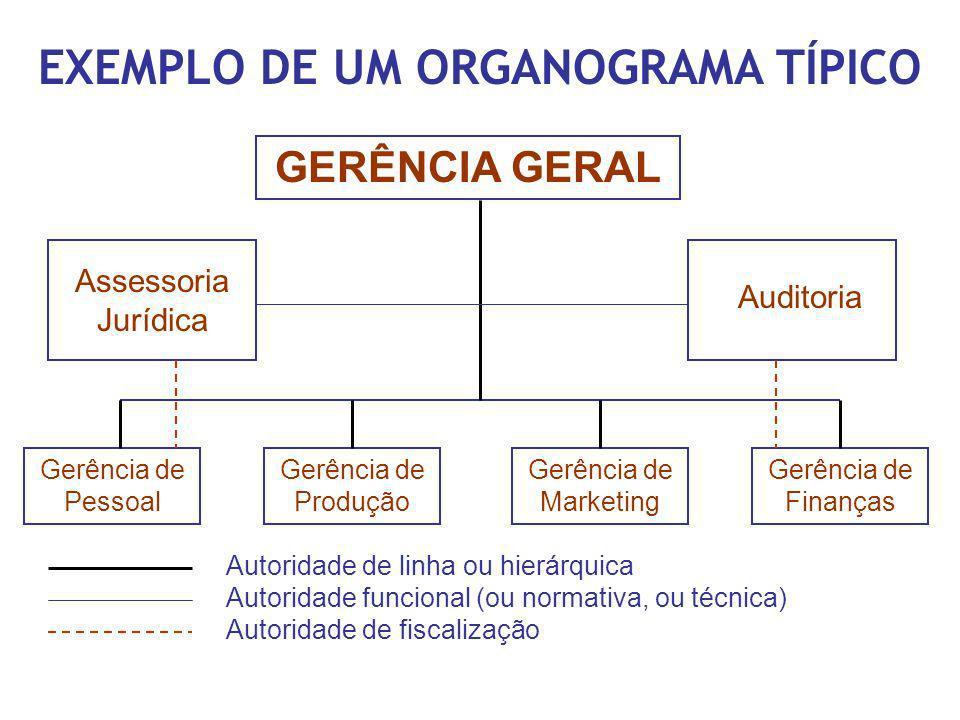 EXEMPLO DE UM ORGANOGRAMA TÍPICO